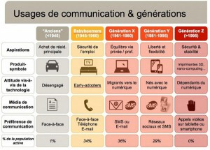 usage-communication-entre-generations
